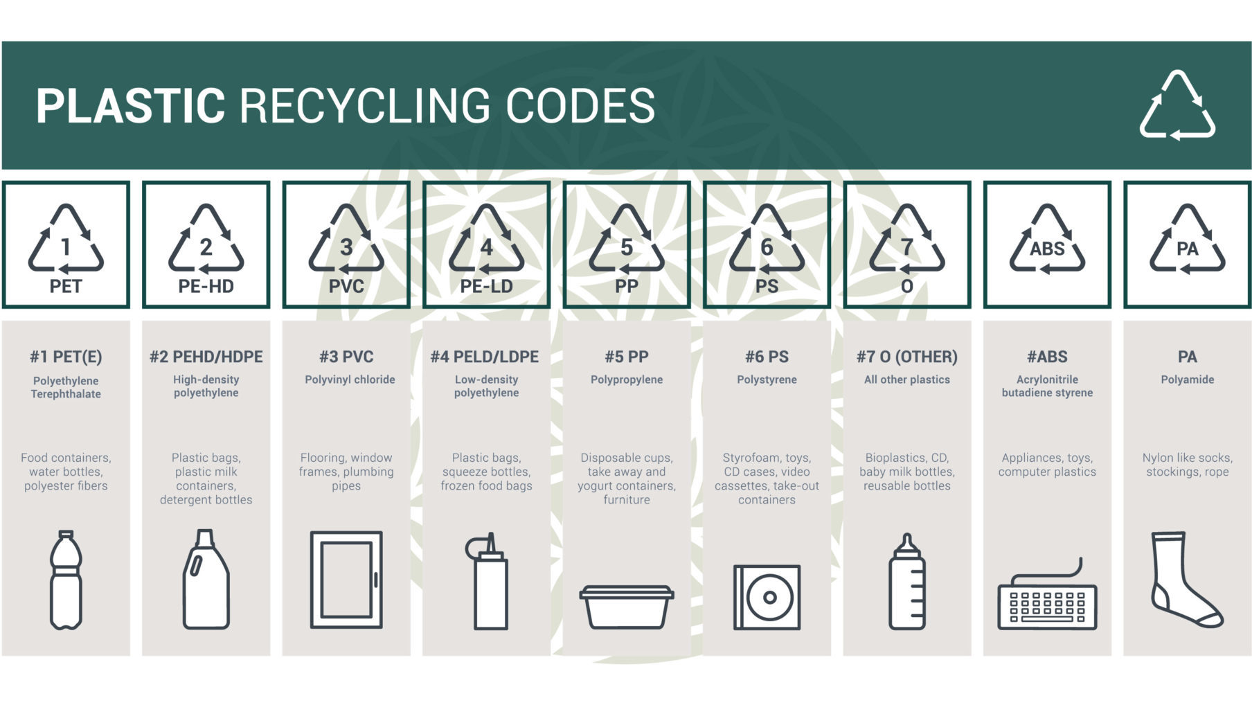 Plastic Recycling Codes - The Deadly Impact of Plastic on the Planet - Part 1